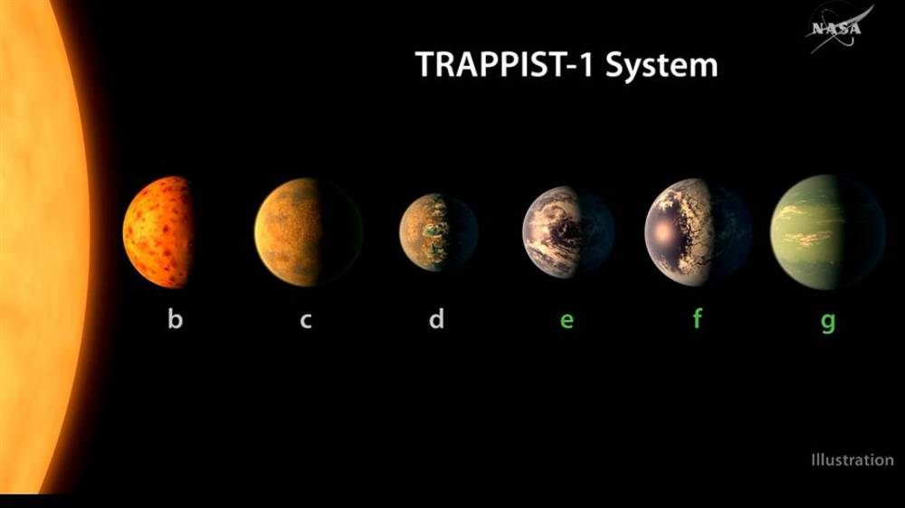 trappist-7